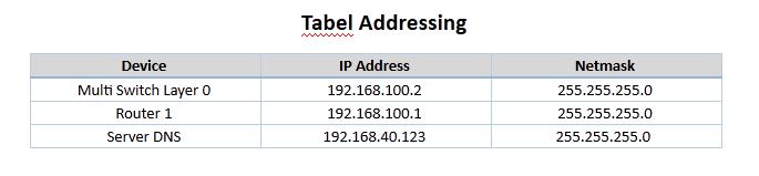 tabel addressing